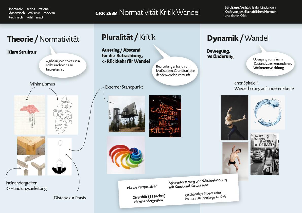"""Moodboard für das Logo, Graduiertenkolleg 2638 """"Normativität Kritk Wandel"""" an der Freien Universität Berlin"""