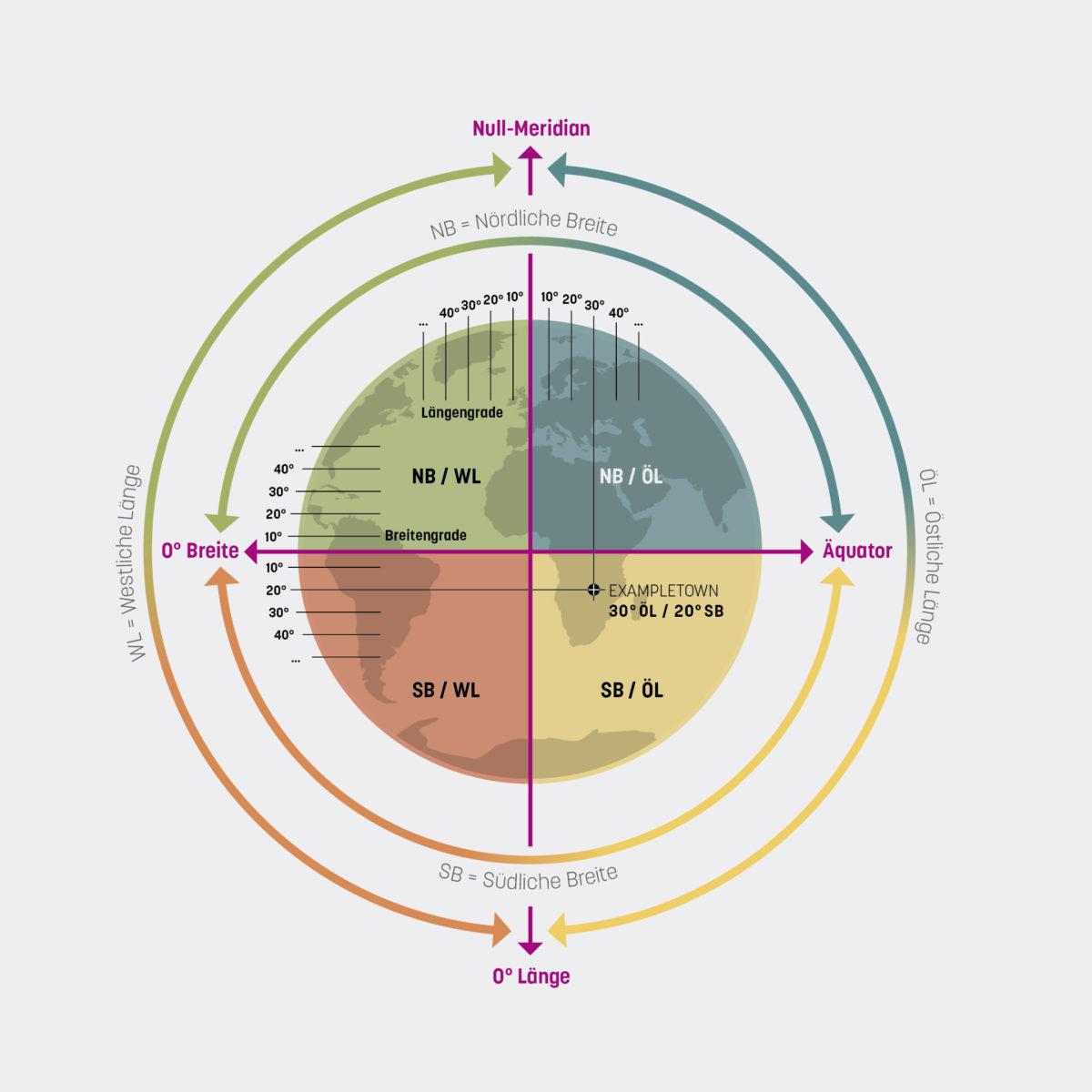 Infografik über das System der Erdkoordinaten