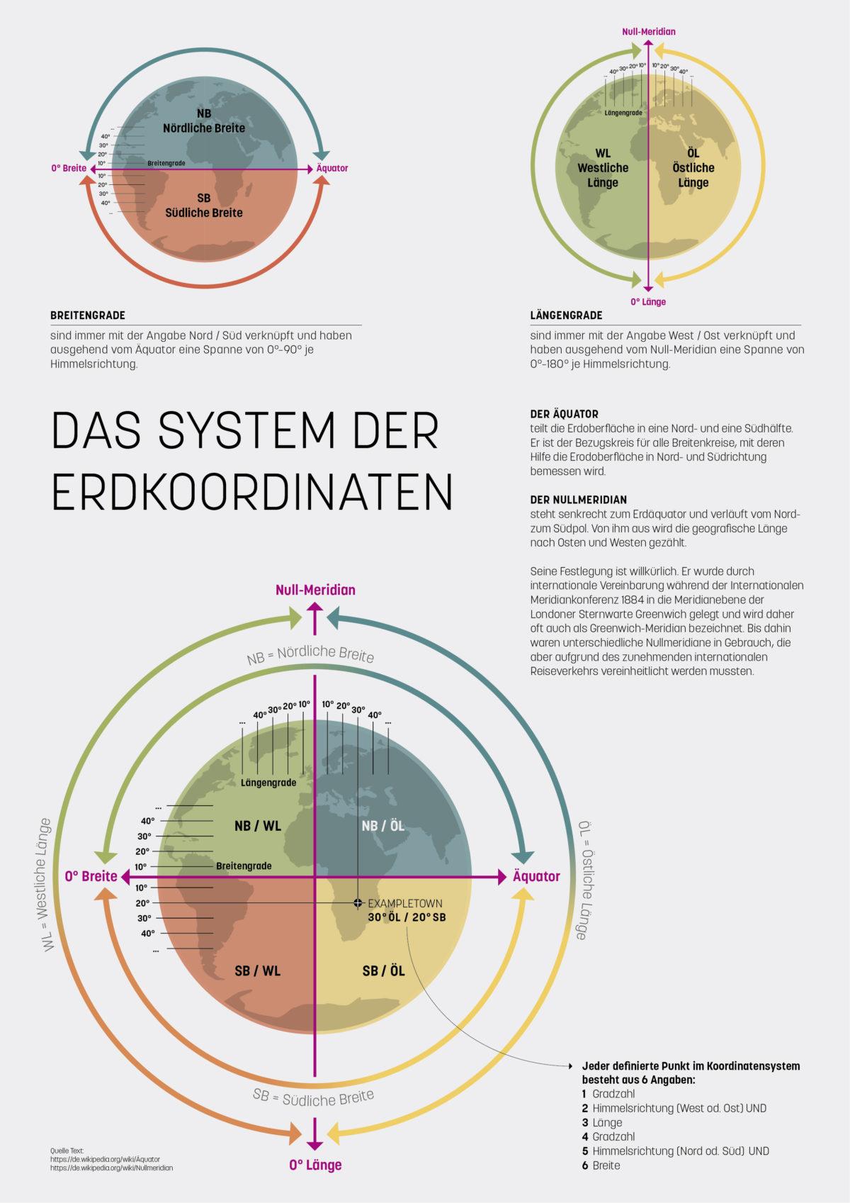 Infografik-Poster über das System der Erdkoordinaten