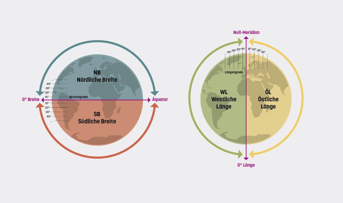 System der Erdkoordinaten, aufgeteilt nach Nord-Süd und Ost-West