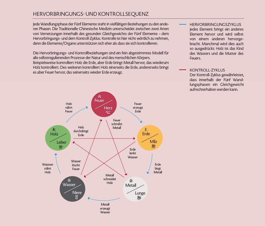 Hervorbringungs- und Kontrollzyklus der Fünf Elemente, Wu Xing,