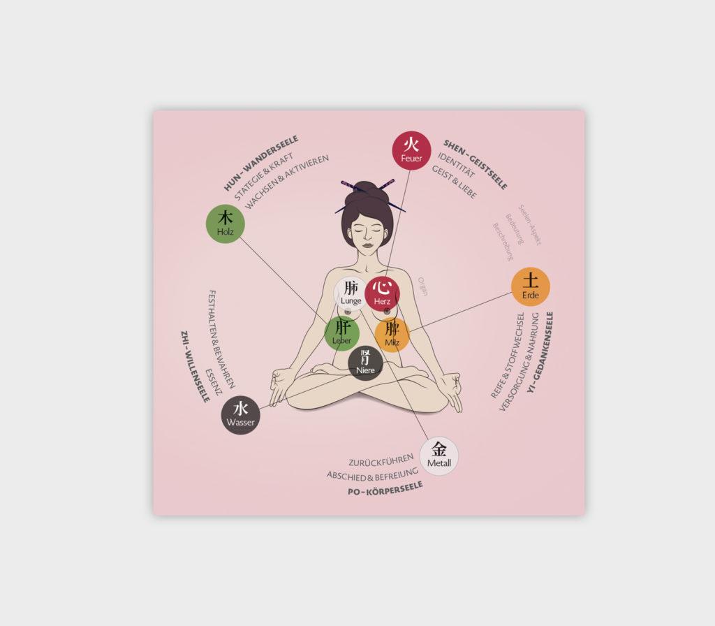 Infografik-Poster über die fünf geistigen Aspekte der Wandlungsphasen Wu Shen mit Beschreibungen des Charakters und des Seelenaspektes, Figur, Elemente und Organe
