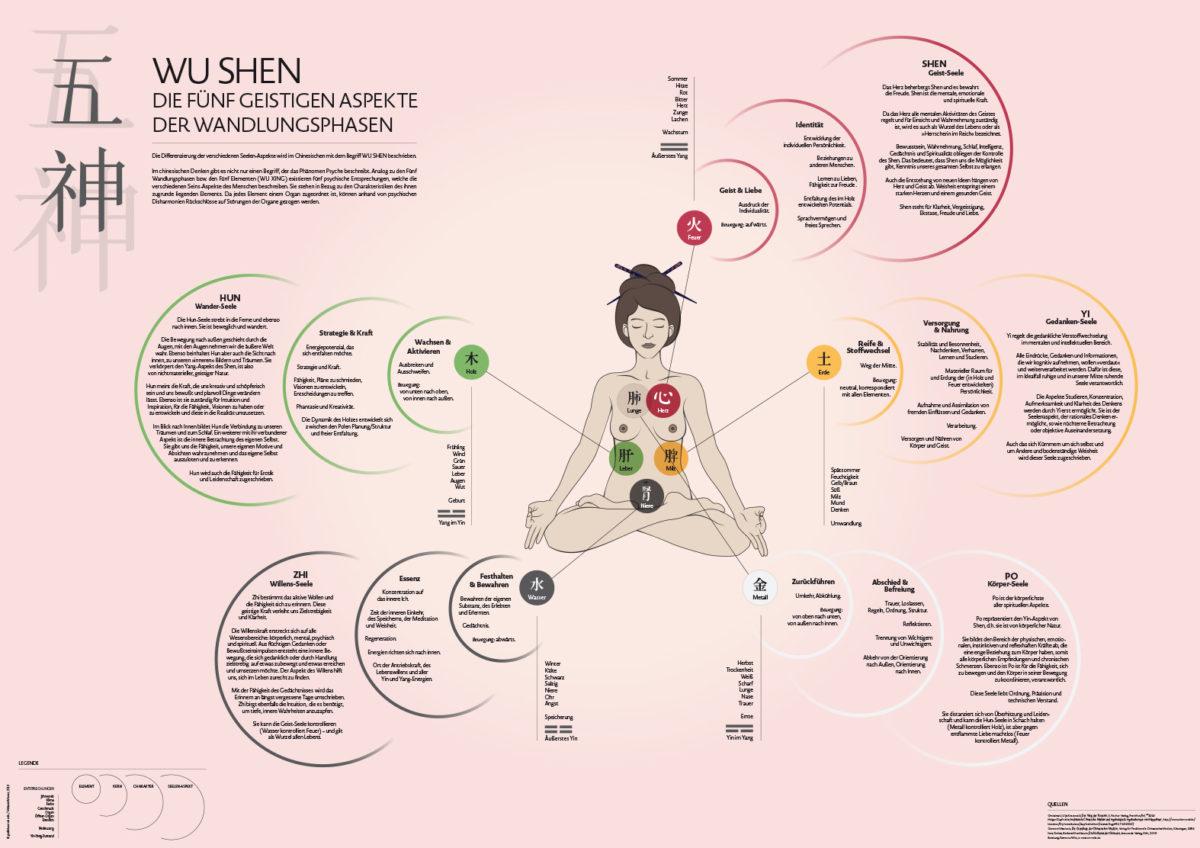 Infografik-Poster über die fünf geistigen Aspekte der Wandlungsphasen Wu Shen mit Beschreibungen des Charakters und des Seelenaspektes