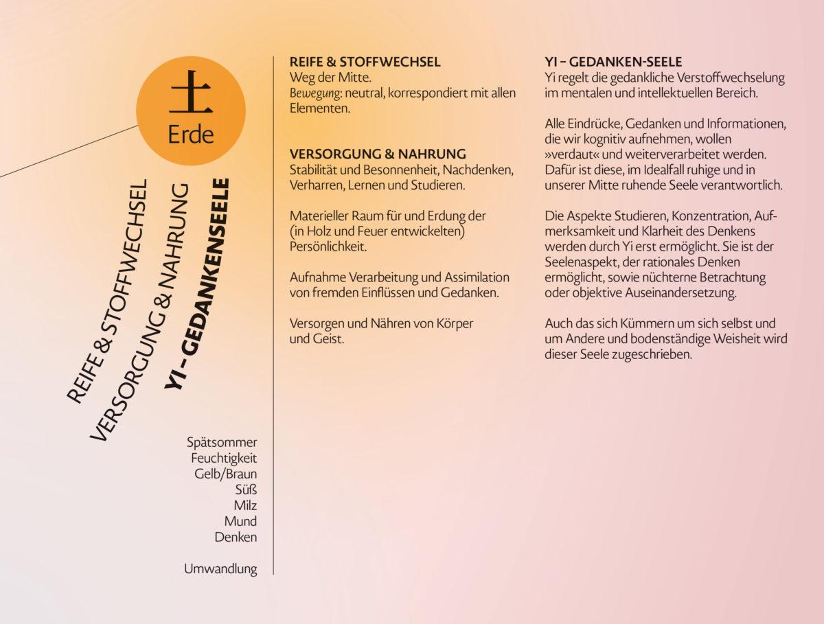 Infografik-Poster über die fünf geistigen Aspekte der Wandlungsphasen Wu Shen mit Beschreibungen des Charakters und des Seelenaspektes, Detail Erde