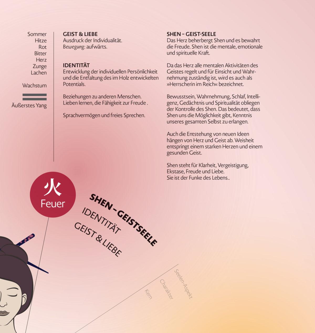 Infografik-Poster über die fünf geistigen Aspekte der Wandlungsphasen Wu Shen mit Beschreibungen des Charakters und des Seelenaspektes, Detail Feuer