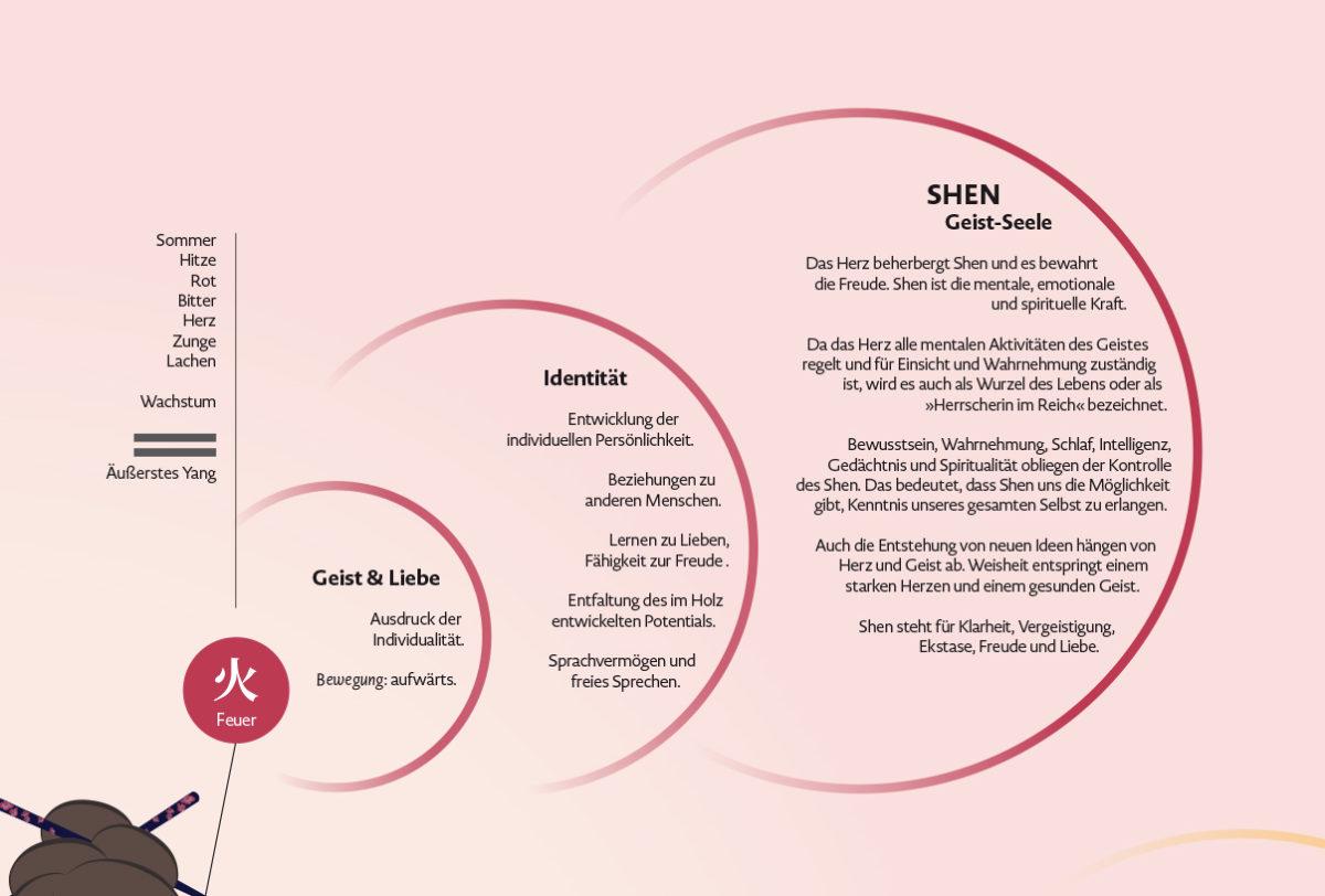 Infografik-Poster über die fünf geistigen Aspekte der Wandlungsphasen Wu Shen mit Beschreibungen des Charakters und des Seelenaspektes, Element Feuer