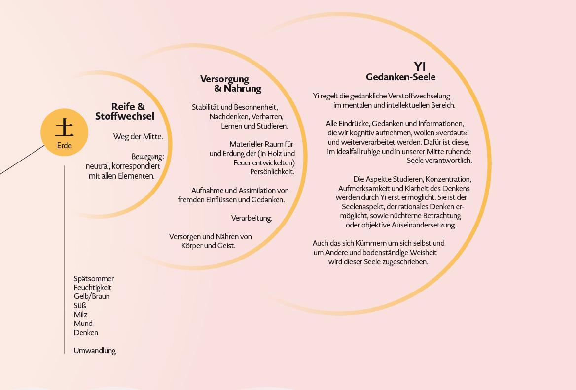 Infografik-Poster über die fünf geistigen Aspekte der Wandlungsphasen Wu Shen mit Beschreibungen des Charakters und des Seelenaspektes, Element Erde