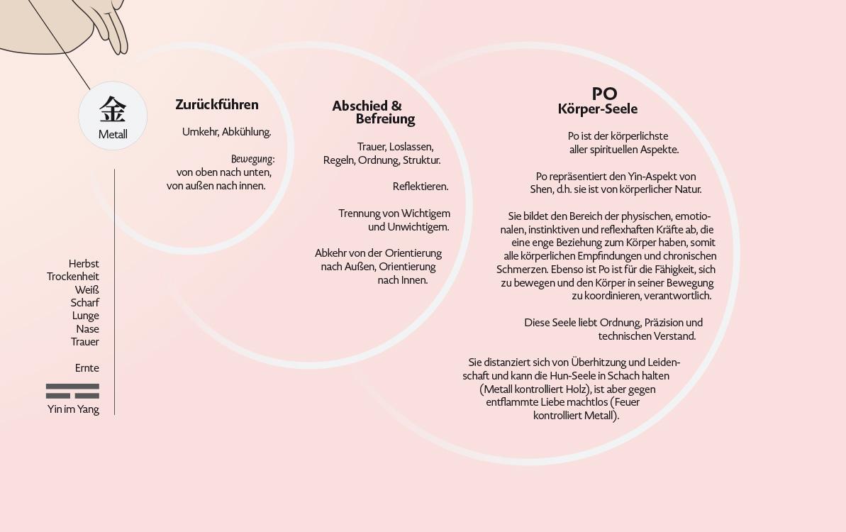 Infografik-Poster über die fünf geistigen Aspekte der Wandlungsphasen Wu Shen mit Beschreibungen des Charakters und des Seelenaspektes, Element Metall