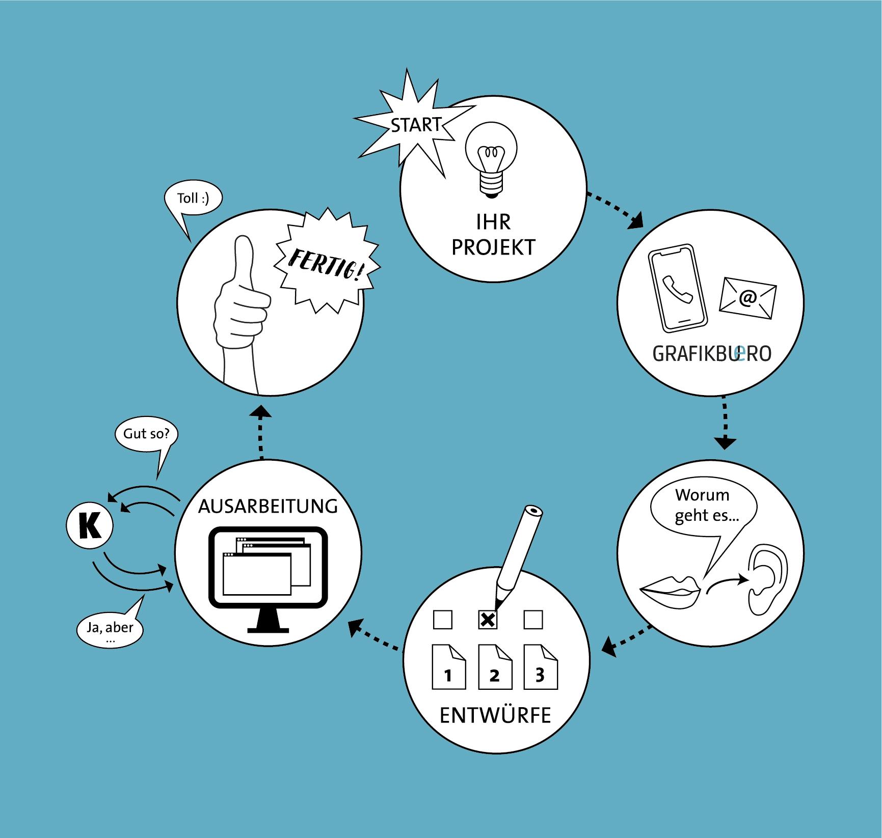 Infografik für den Designprozess mit Grafikbuero