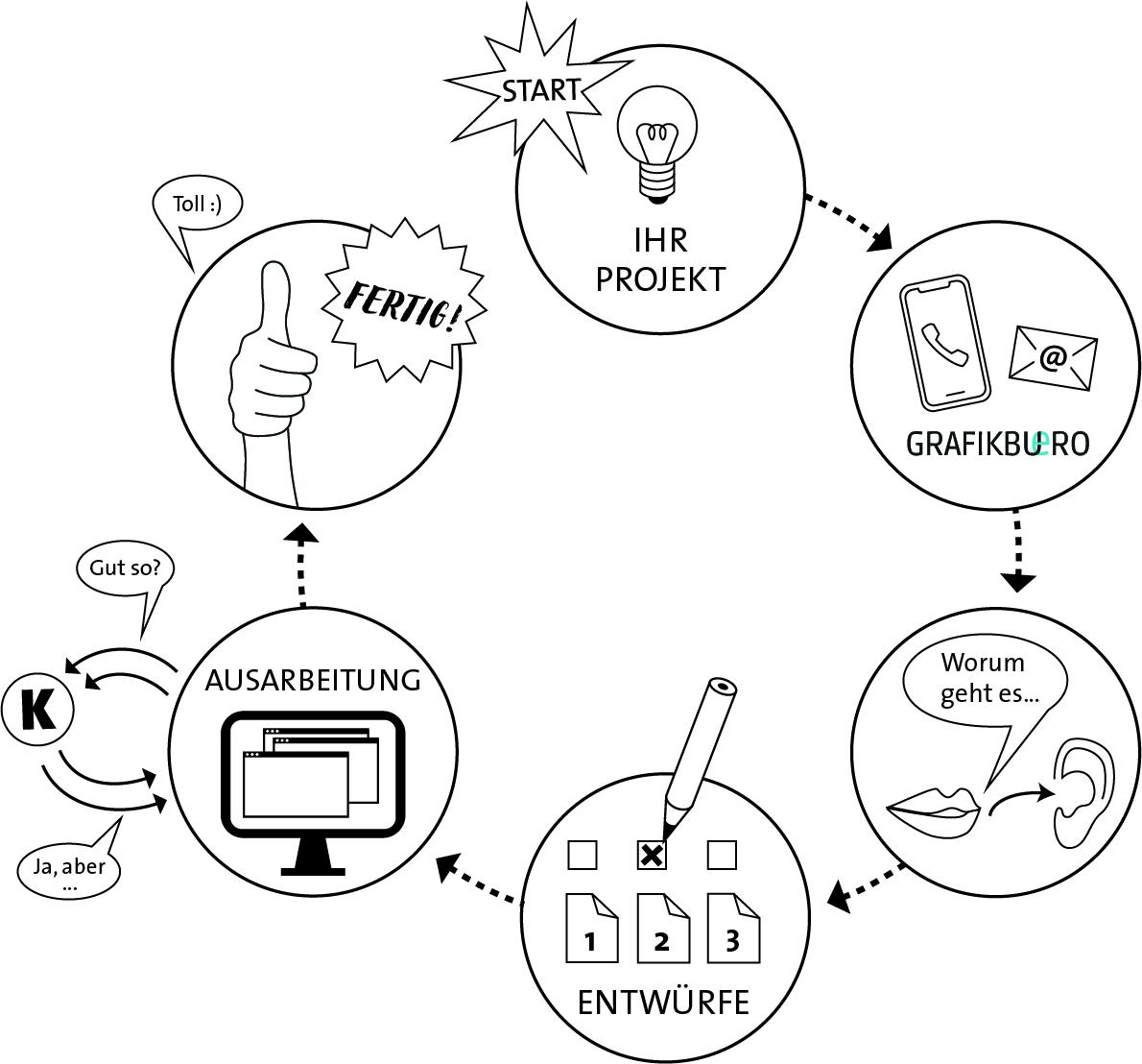 Infografik des Designprozesses