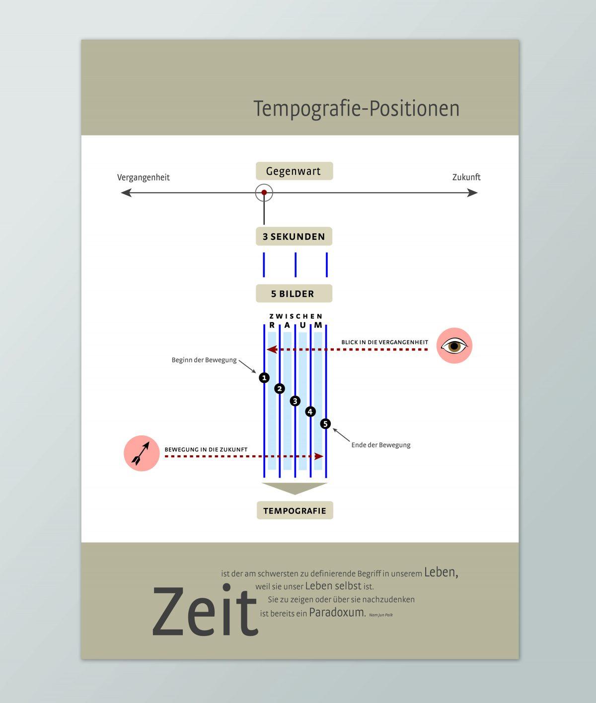 Poster einer Infografik zu Tempografien
