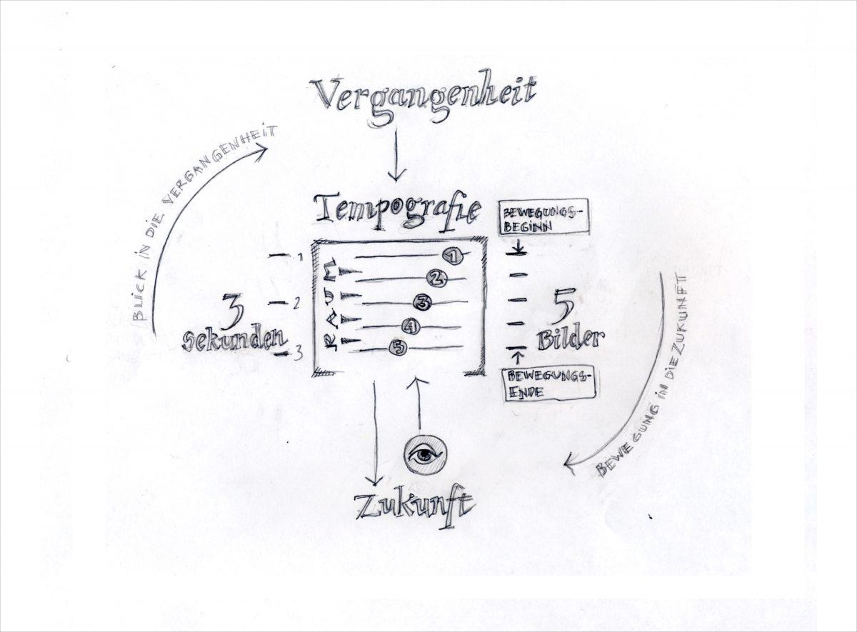 Skizze einer Infografik zu Tempografien