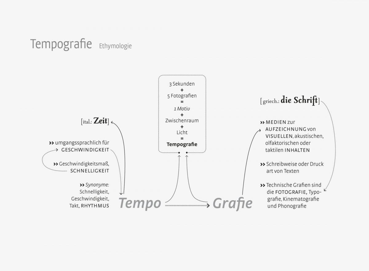 Ethymologische Infografiken zu Tempografien