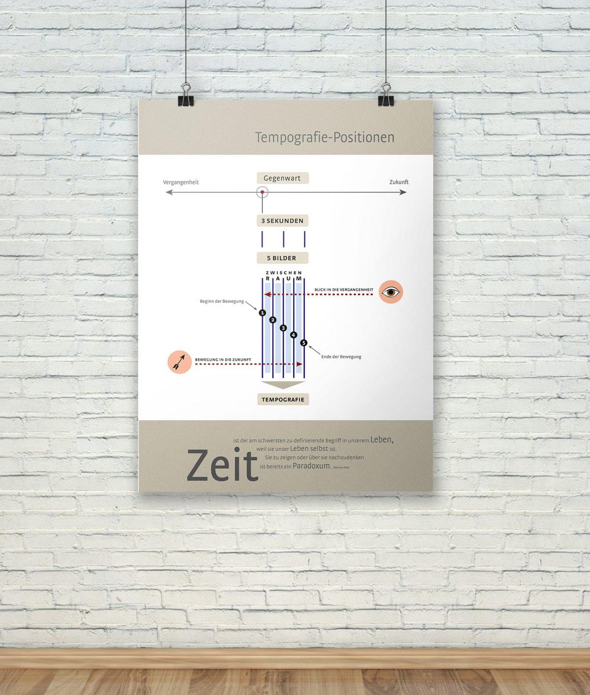 Poster einer Infografiken zu Tempografien
