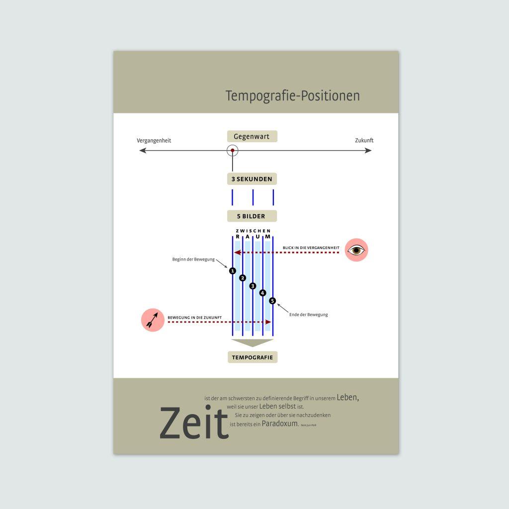 Vorschaubild für Infografiken zu Tempografien